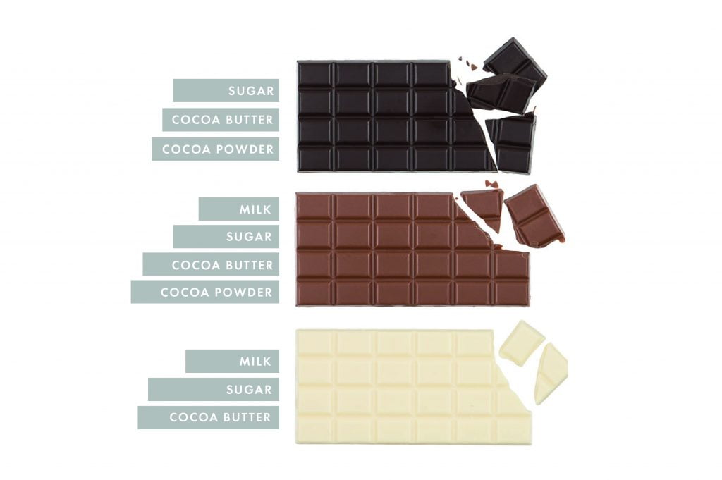 Difference between milk, white and dark chocolate